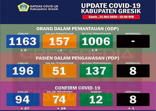 Update Covid-19 Kabupaten Gresik