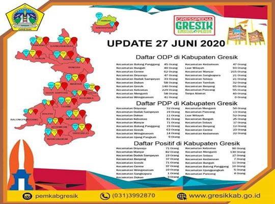 Ket foto: Update Covid-19 Kabupaten Gresik.
